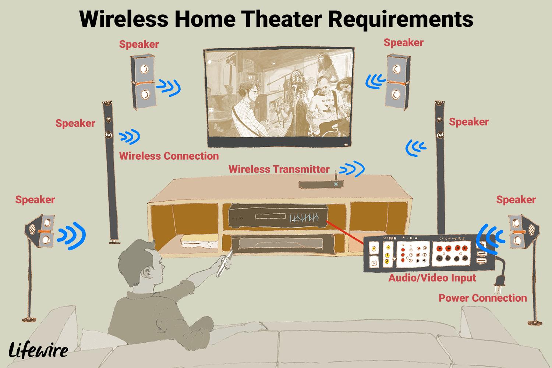 Sonos Speakers Wiring Diagram