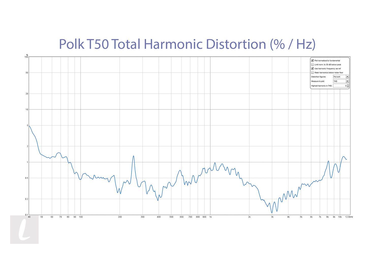Polk T50