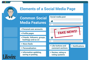 An illustration of the elements of a social media page.