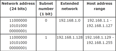 IP Classes, Broadcast, and Multicast (What They Mean)