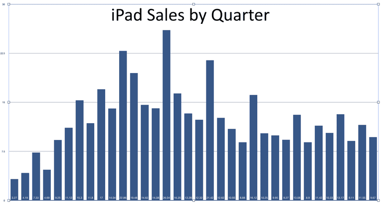A chart of iPad sales broken down by quarter