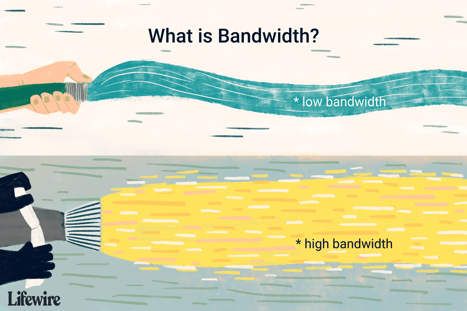 An illustration of the difference between high and low bandwidth