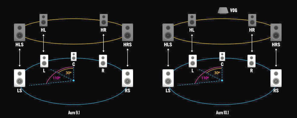 Auro 3d Audio Surround Sound Format Basics