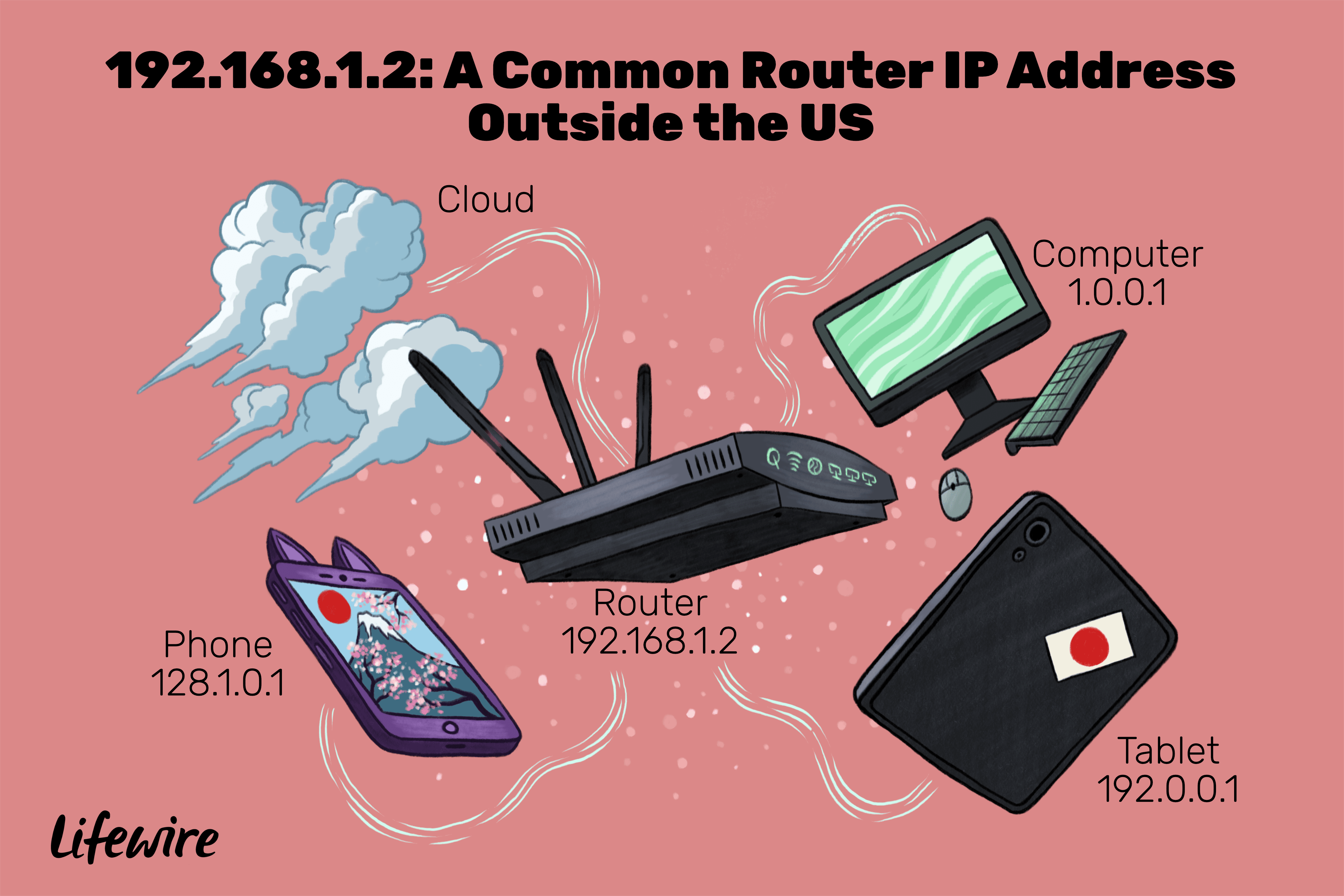 An illustration of the devices that use the IP address 192.168.1.2.