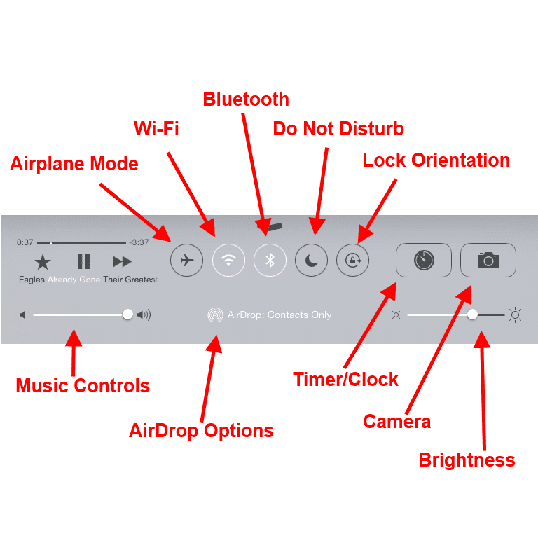 Overview of iPad controls