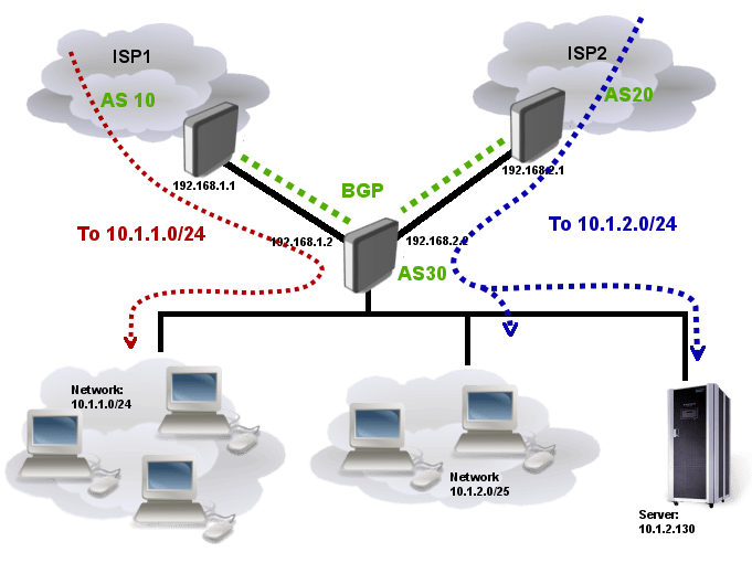 One Home Network Sharing Two Internet Connections