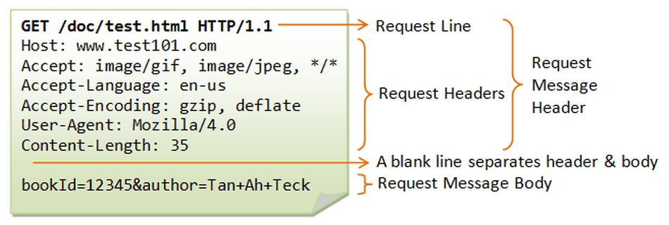 An HTTP GET message.