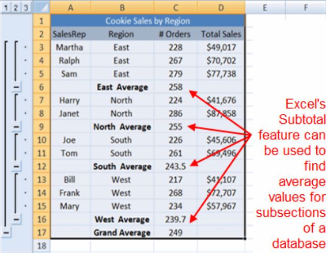 Find Averages with Excel's Subtotal Feature