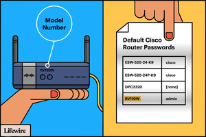 Illustration of a Cisco router, model number position, and default passwords