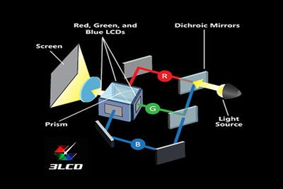 Laser Video Projectors - How They Work