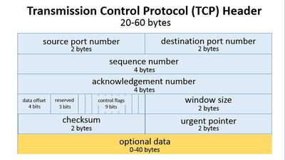 Transmission Control Protocol (TCP) Header
