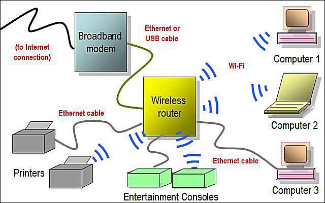 Wireless Home Network Diagram Featuring Wi-Fi Router
