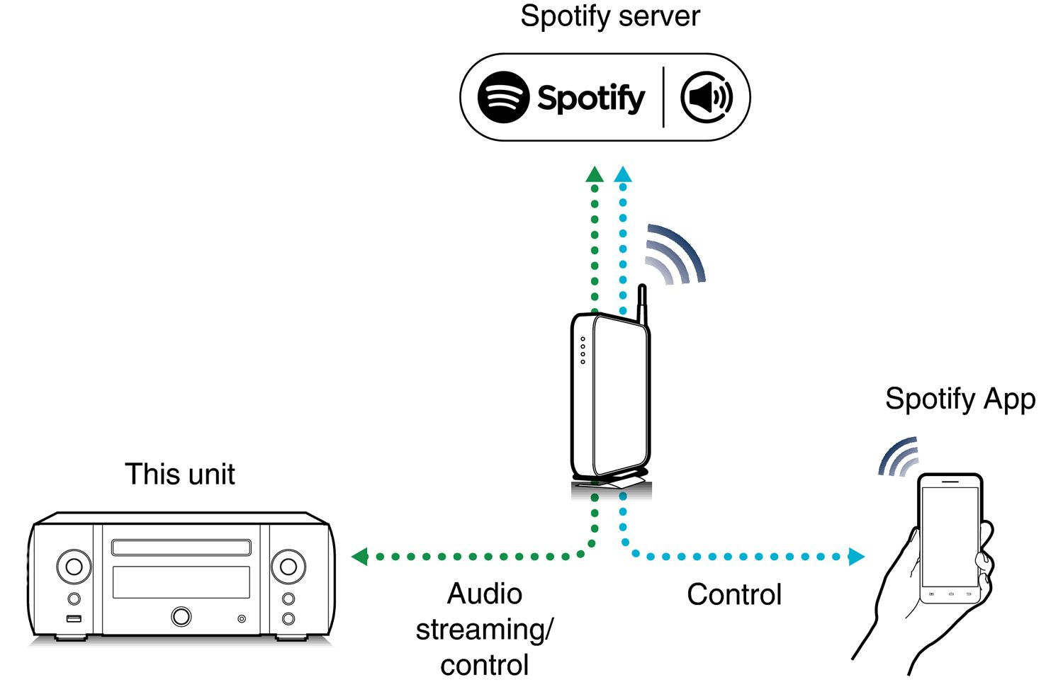 What is Spotify Connect and How Does it Work?