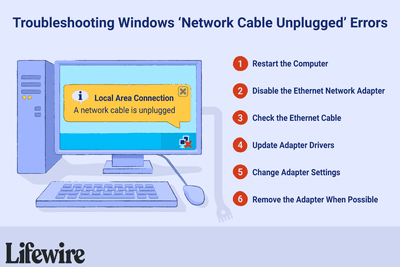 An illustration of the troubleshooting steps for Windows 'Network Cable Unplugged' errors.