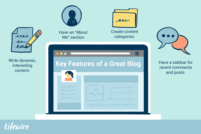 Illustration of 4 key features of a great blog