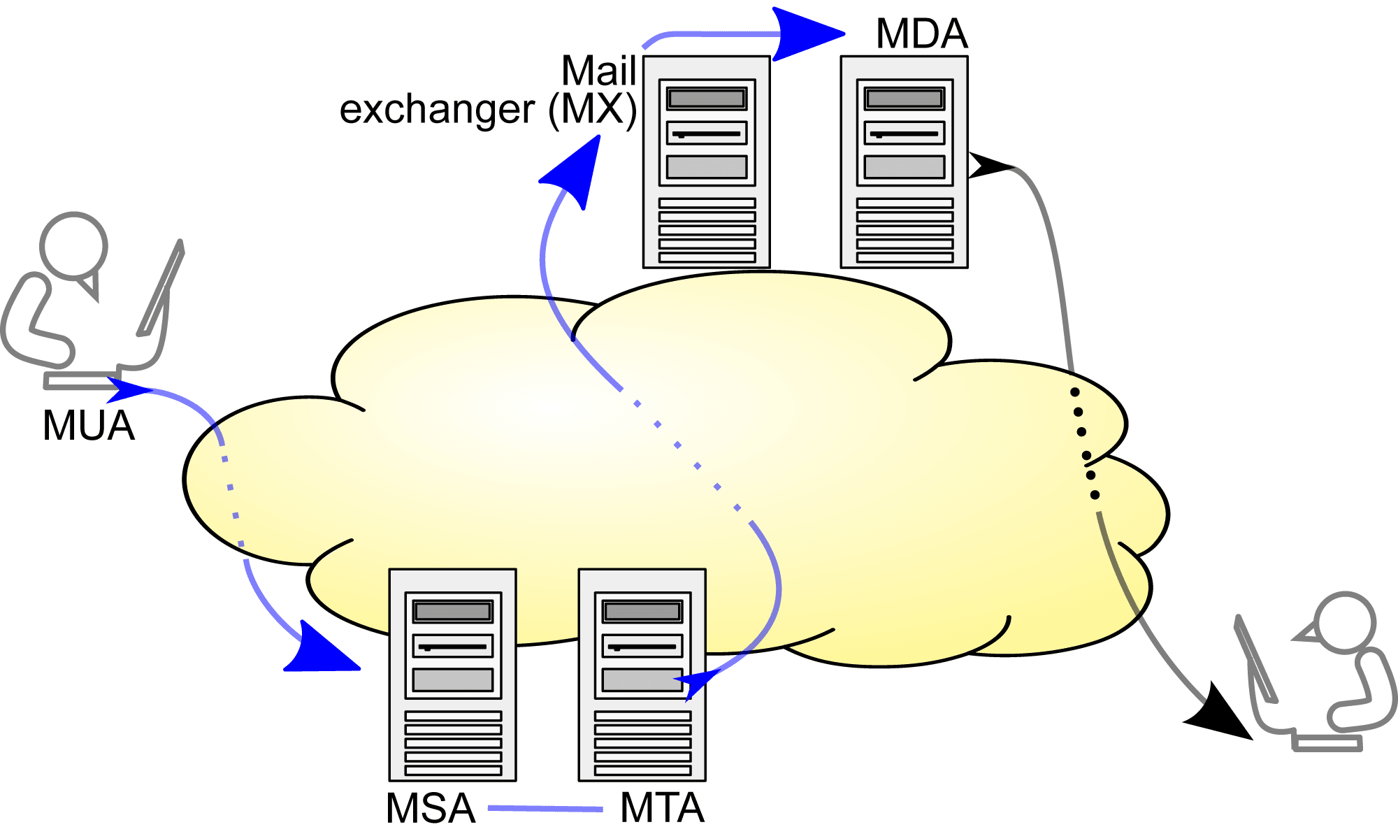 Drawing showing the SMTP transfer model. Blue arrows can be implemented by SMTP variations.
