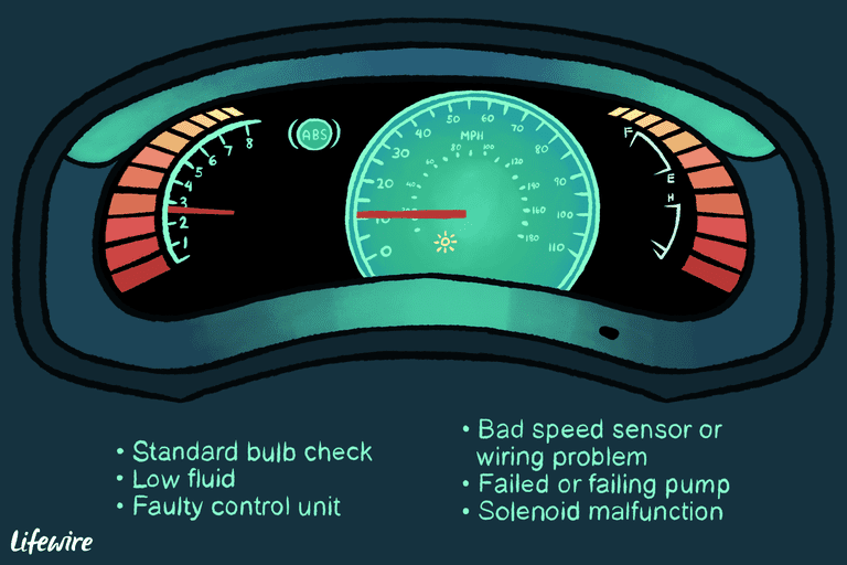Illustration of a car dashboard with the ABS light on