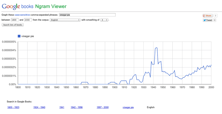 "An Ngram of ""vinegar pie."""