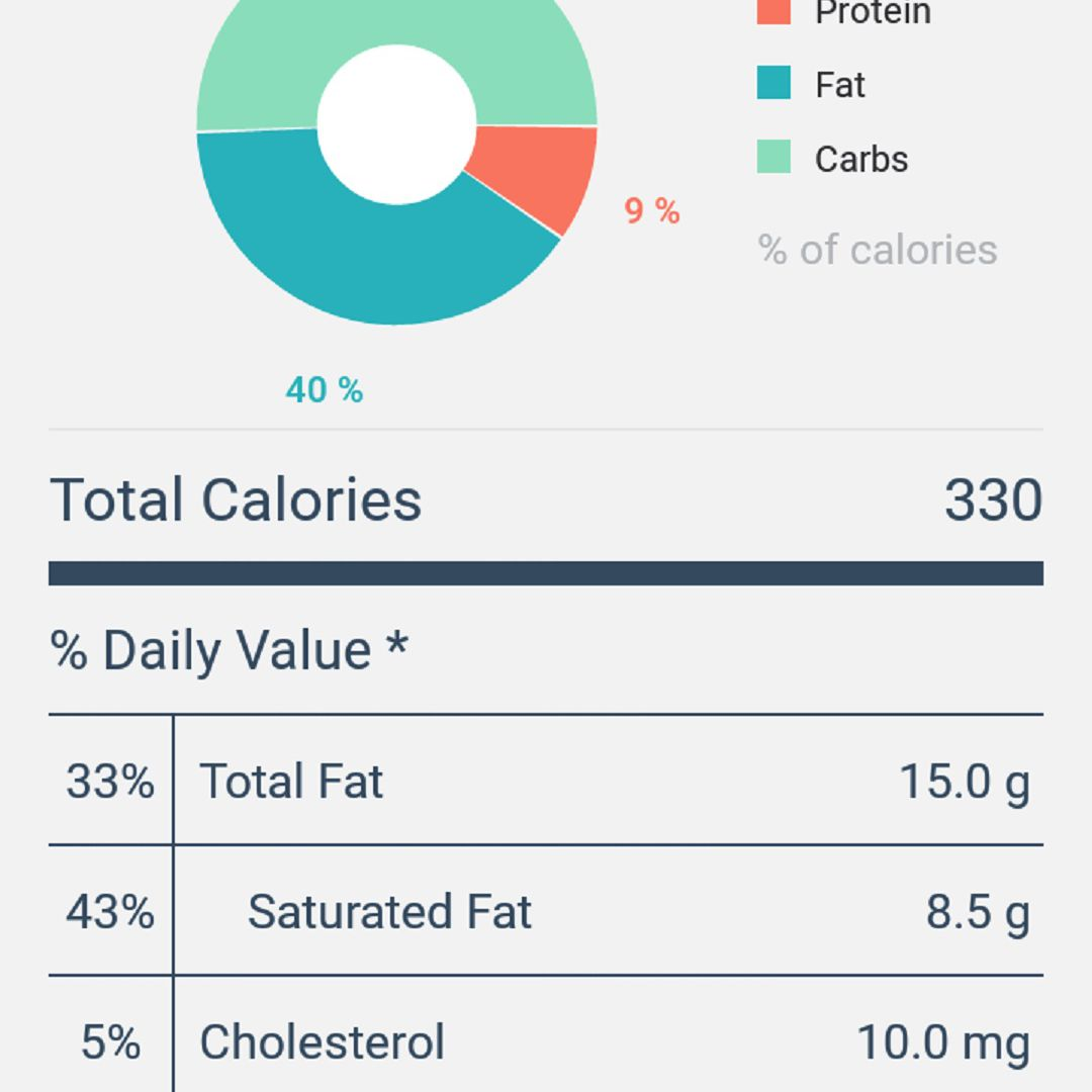 A screenshot of the MyPlate Calorie Tracker app's Nutritional Details screen, once foods have been logged into the app for a given day. In addition to keeping track of the number of carbs consumed, the app also notes the amount of sodium and cholesterol consumed as well.