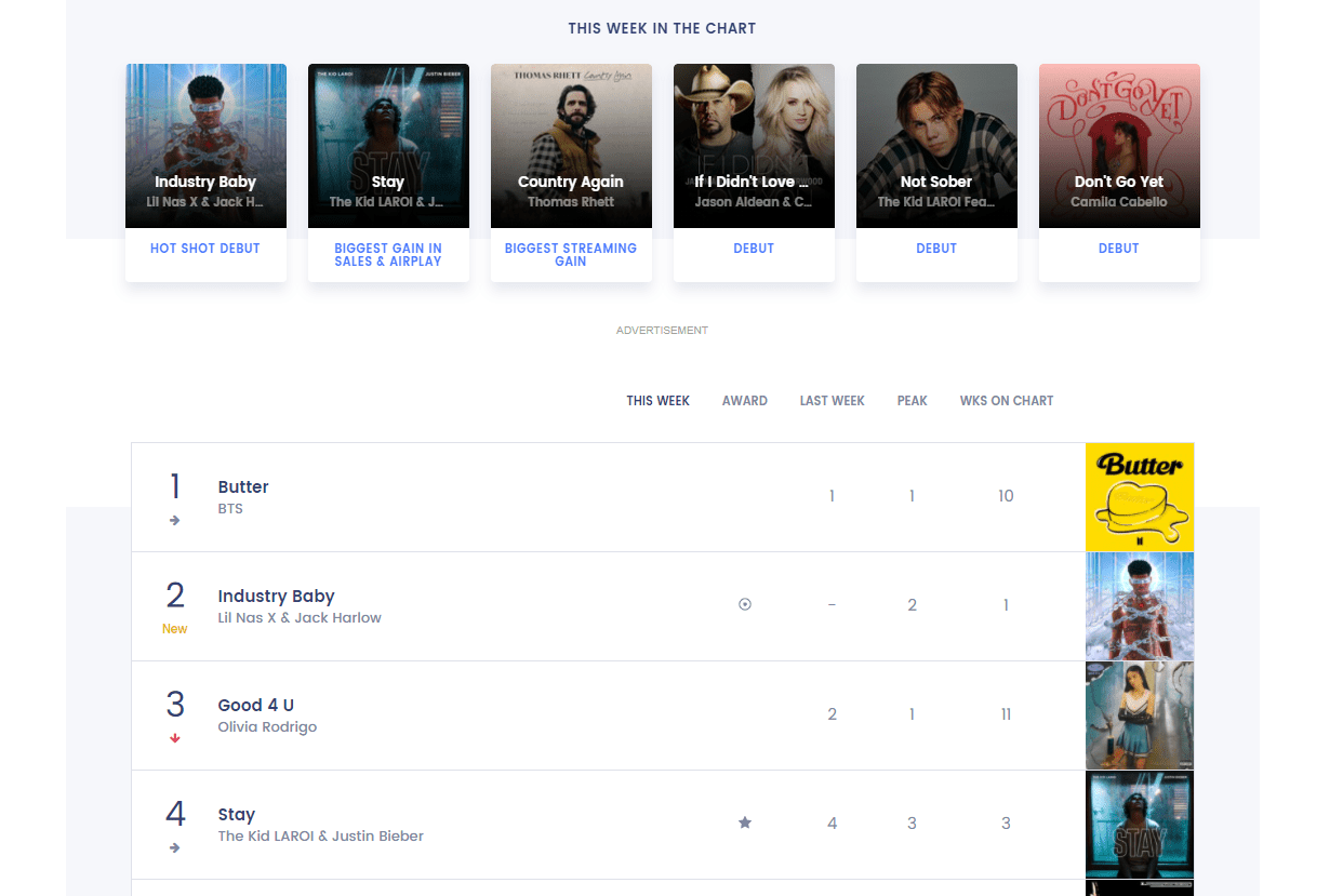 Billboard the hot 100 songs