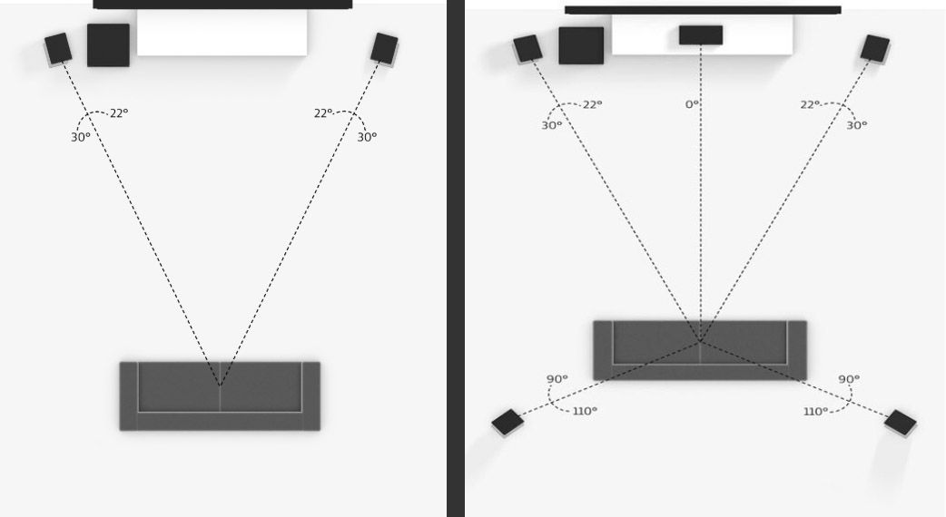 2.1 vs 5.1 Channel Speaker Placement – Dolby Labs