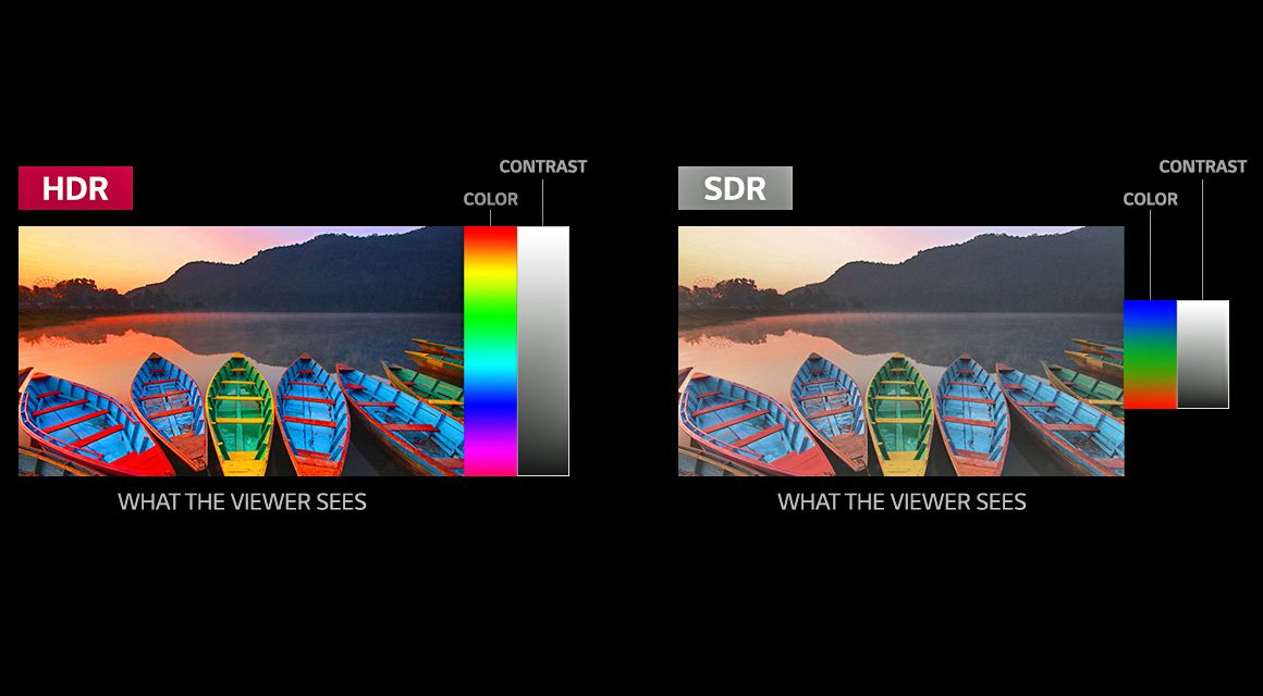 HDR TV Formats Explained: Dolby Vision, HDR10, HLG, Technicolor