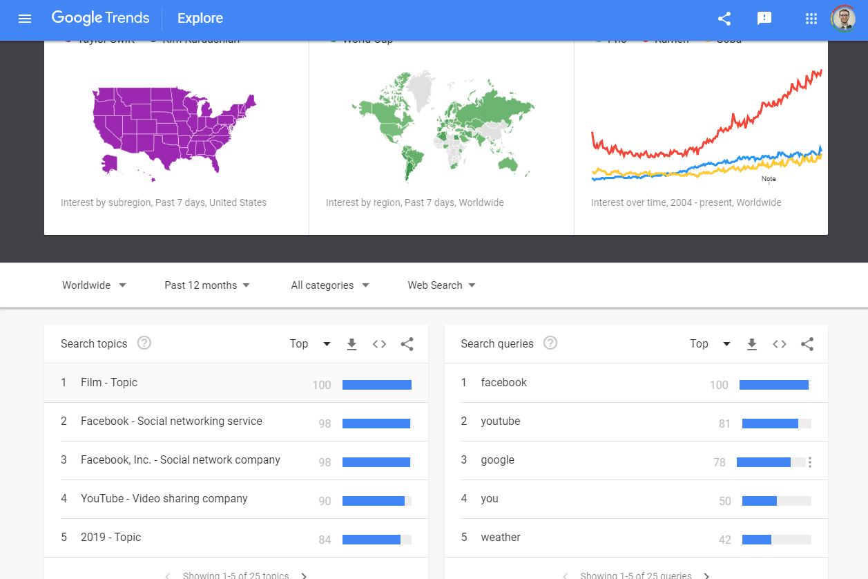 Google Trends top search queries