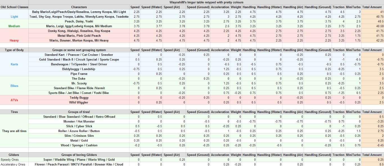 Mario Kart 8 vehicle stats chart
