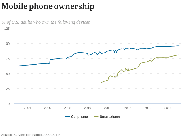 Chart showing the percentage of US adults who own cellphones and smartphones
