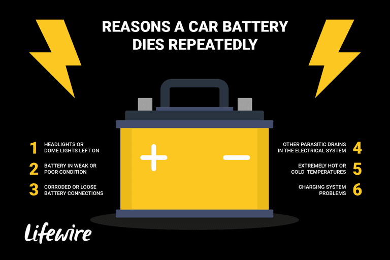 An Ilration Of The Six Reasons That A Car Battery S Repeatedly