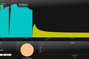 Screenshot of an Internet speed test at SpeedOf.Me