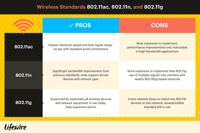 A Comparison Chart Of The Pros And Cons Wireless Standards 802 11sc 11