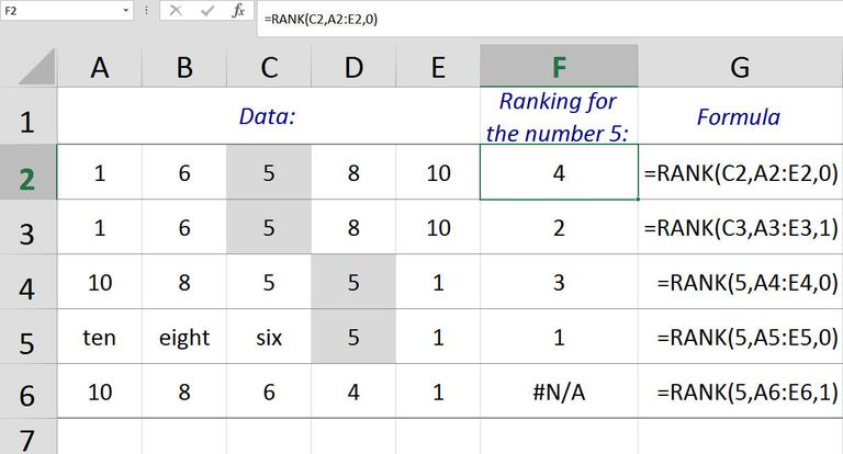 Rank Numbers in a List with the RANK Function in Excel 2007