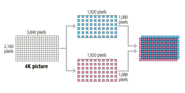 Illustration of How Pixel Shift Technology Works