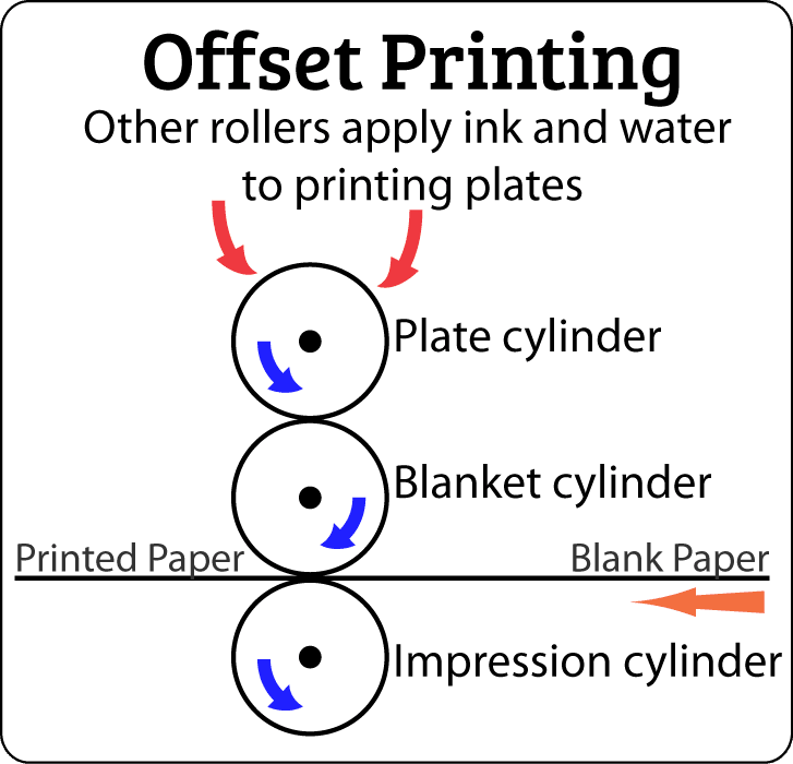 How Does a Sheet-Fed Press Work?