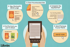 Illustration of the 5 steps needed to share a Kindle book