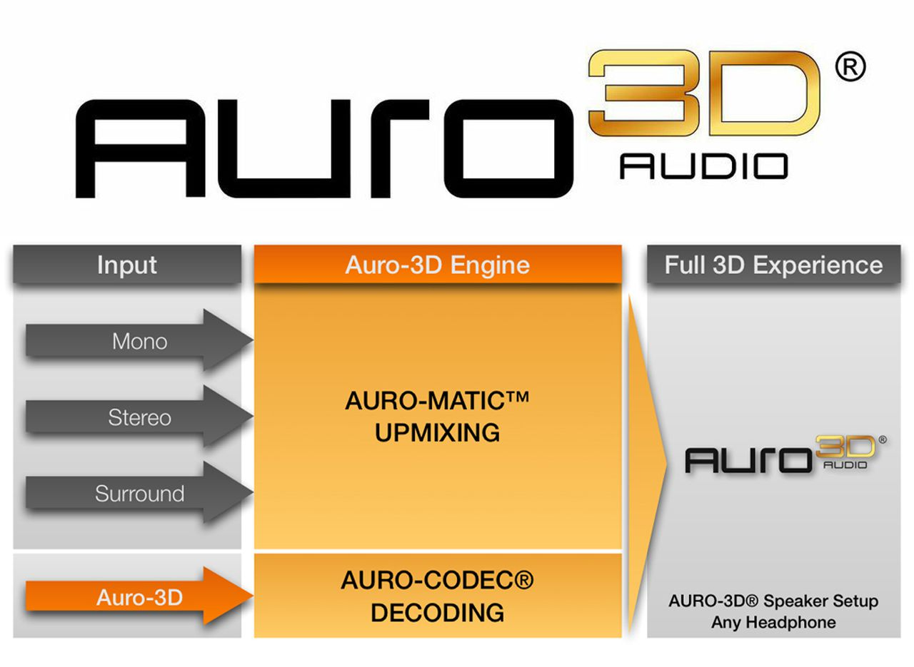 Surround Sound Formats Guide For Home Theater Difference Engine Diagram Auro3d Logo And