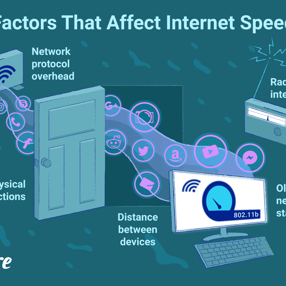 How Fast Is a Wi-Fi Network?