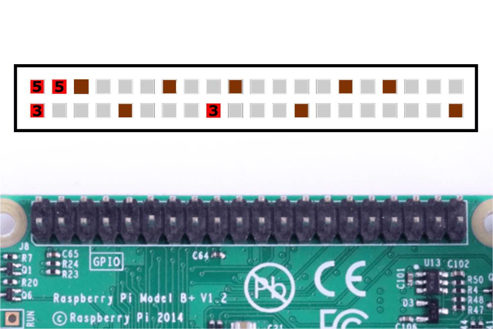 The Raspberry Pi GPIO Power and Ground Pins