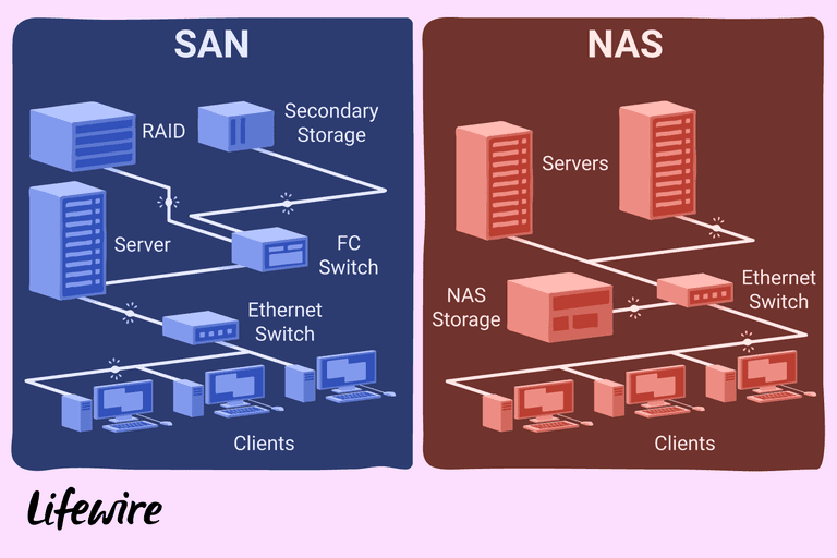 an illustration of the differences between san and nas