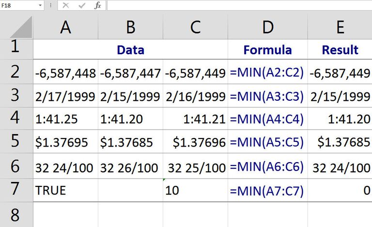 Find the Smallest Number, Fastest Time, Shortest Distance, Lowest Temperature, or Earliest Date with Excel's MIN Function