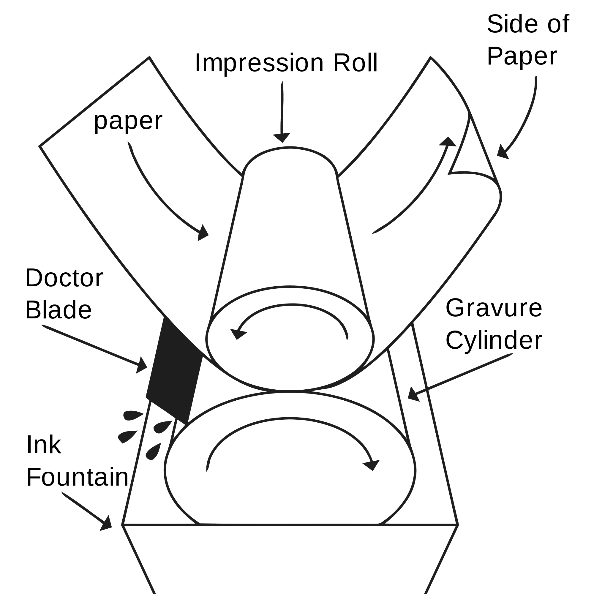 Gravure Printing and How It Works