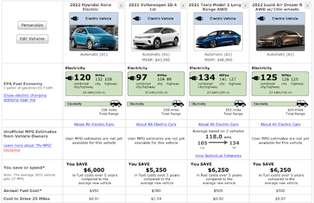 A screenshot of electric automobile listing comparisons.