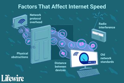 Factors that affect internet speed.