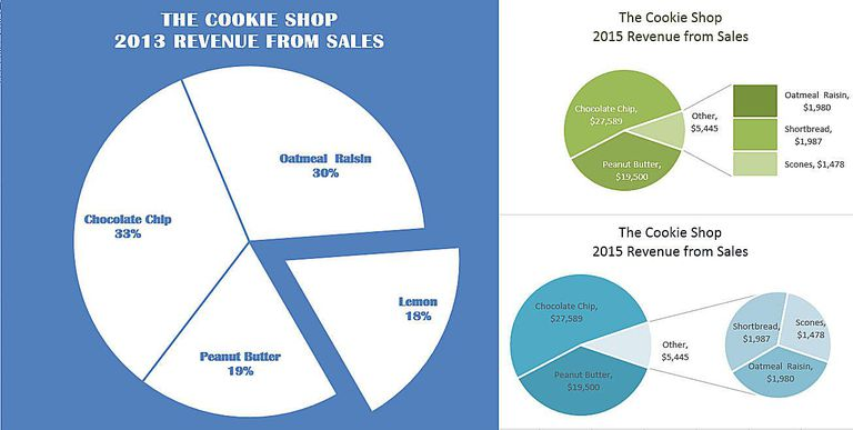 Exploding Pie, Pie of Pie, and Bar of Pie Charts in Excel