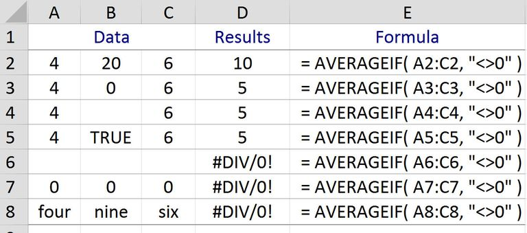 Ignore Zeros when Finding the Average with Excel's AVEREAGEIF Function