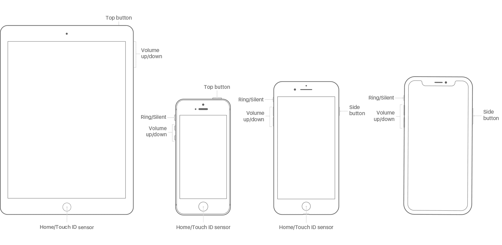 Illustration of iPad and iPhone models with buttons labeled