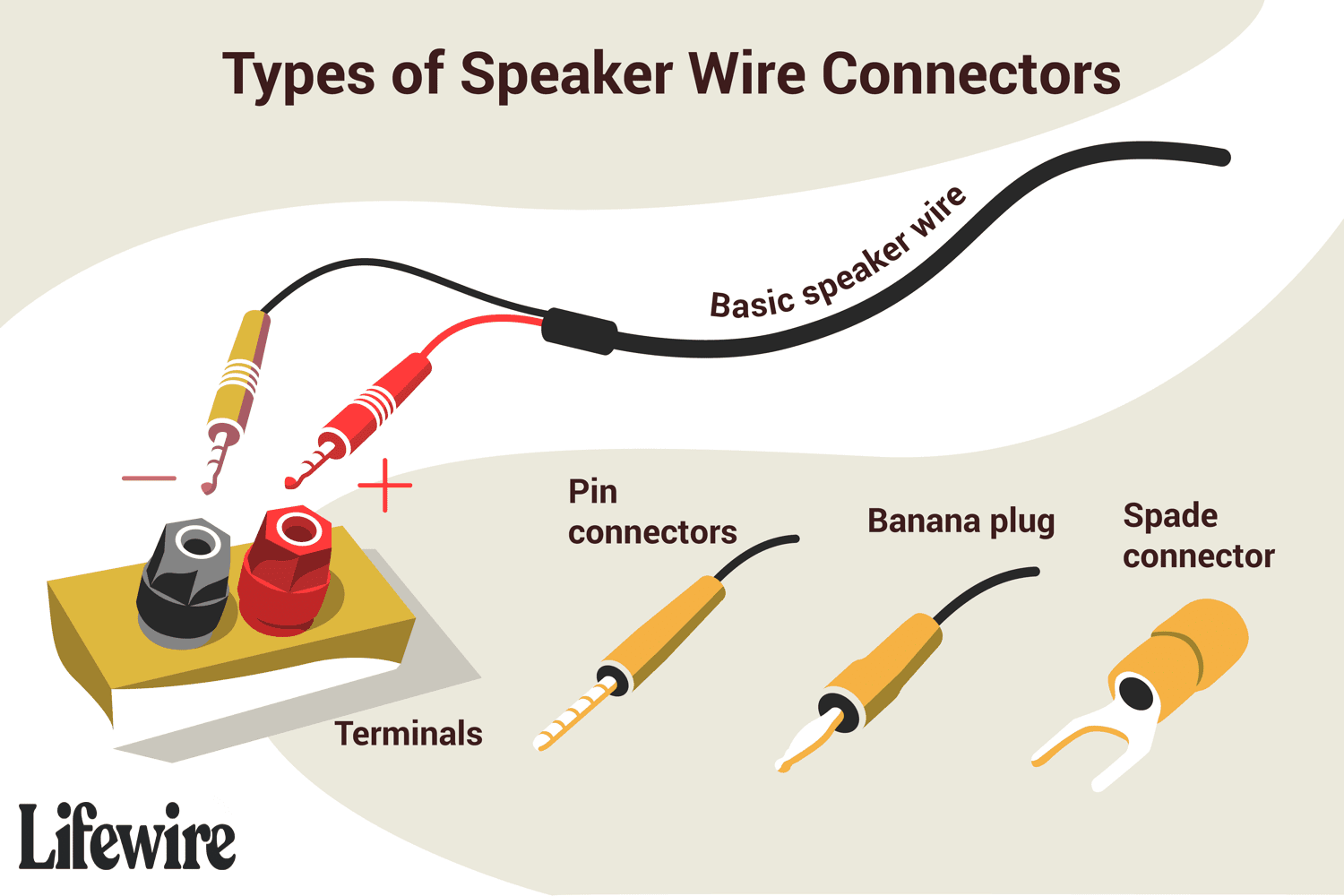 [DIAGRAM_5NL]  How to Connect Speakers Using Speaker Wire | Red And White And Blue Wire Speaker Connection Diagrams |  | Lifewire