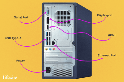 Computer ports labeled, like Serial Port, USB Type-A, Power, and more