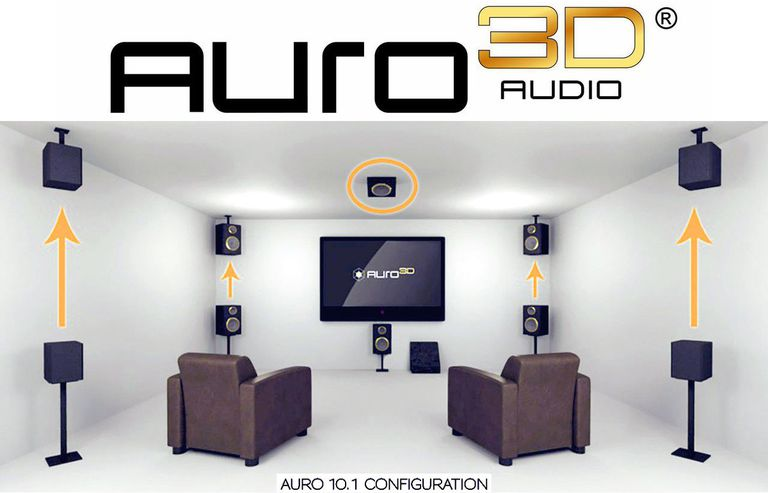 Auro 3D Audio Logo and Speaker Setup